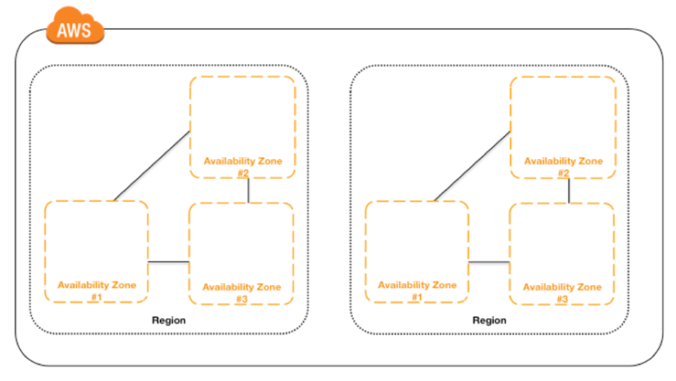 Maximizing MongoDB Performance on AWS | MongoDB