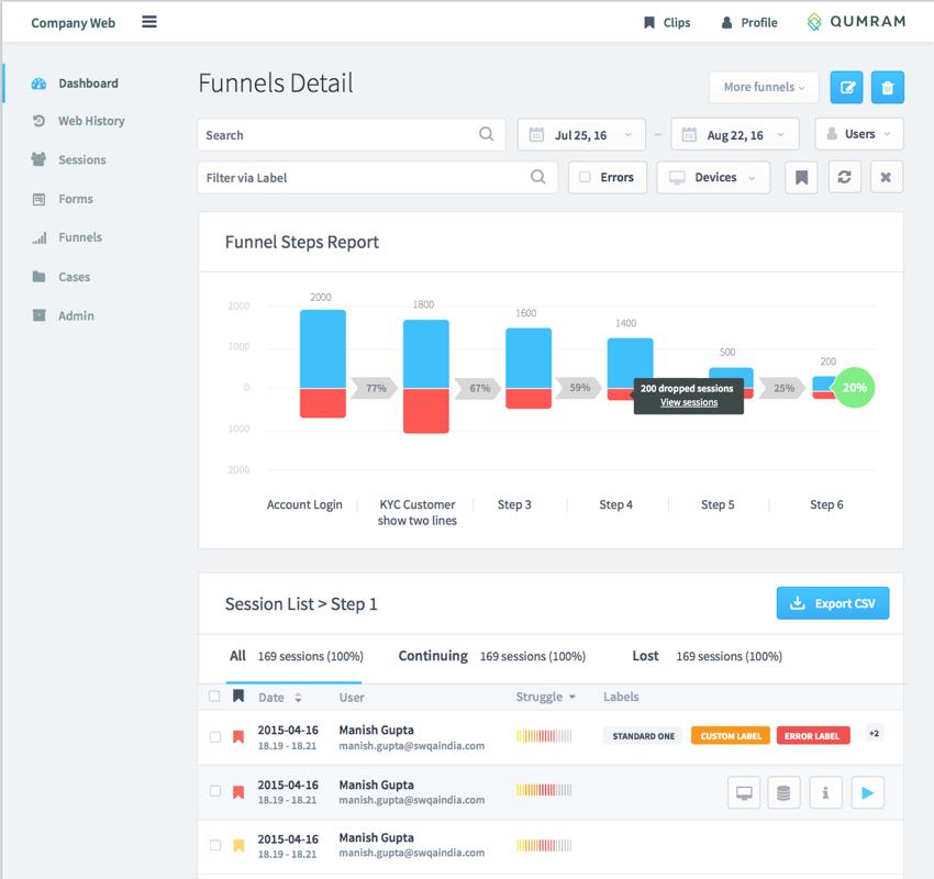 Funnel metrics