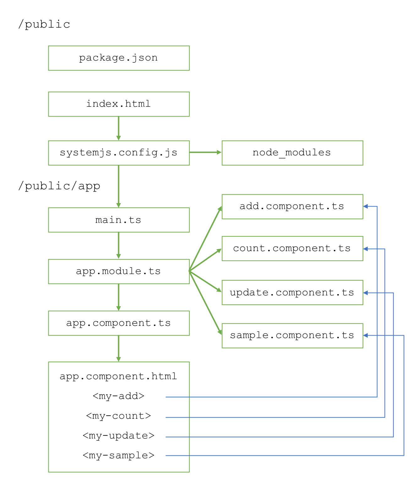 The Modern Application Stack – Part 4: Building a Client UI Using