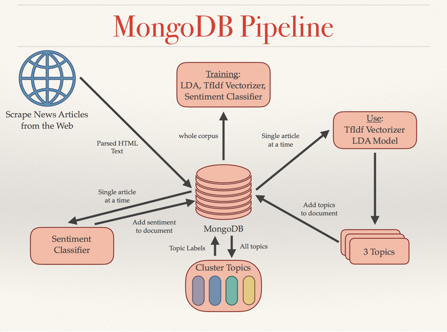 Training Machine Learning Models with MongoDB | MongoDB