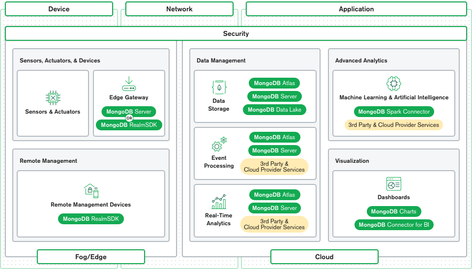 MongoDB's IoT Reference Architecture