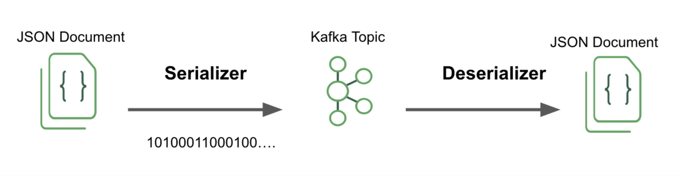 Kafka Serializer