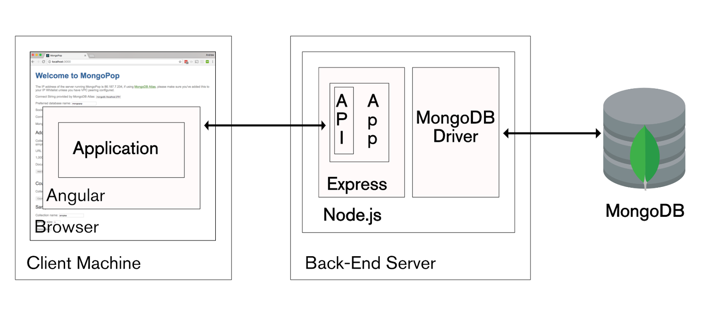 Introducing the mean and mern stacks mongodb mean stack architecture ccuart Gallery