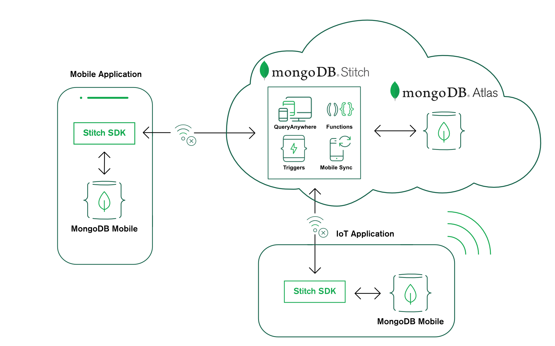 Building mobile apps with MongoDB Mobile, MongoDB Stitch, and MongoDB Atlas
