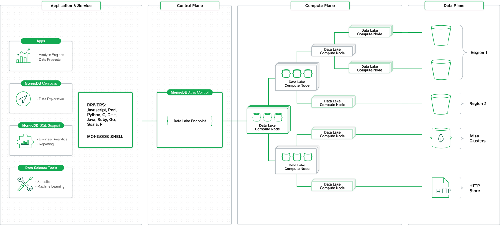 MongoDB Atlas Data Lake Architecture Diagram