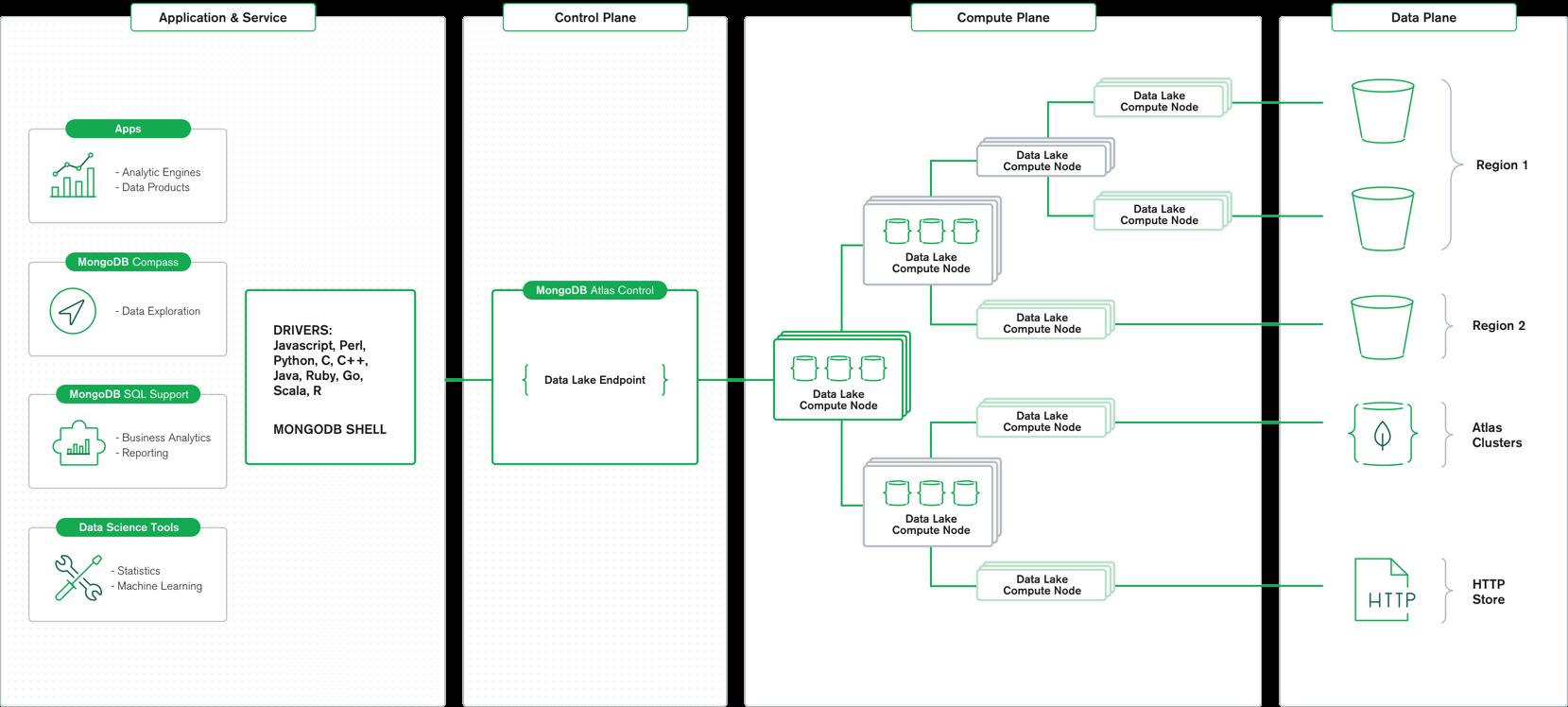 亚博贵宾会贴吧MongoDB的地图集数据湖架构图