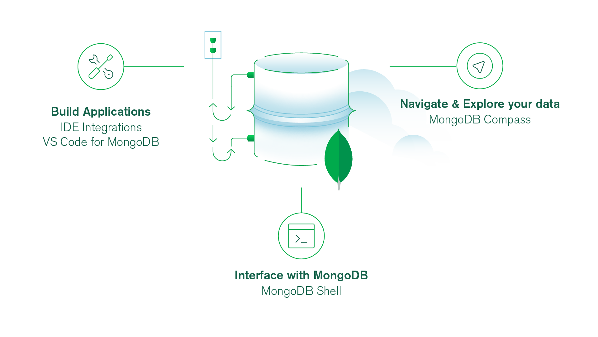 Build Applications | Navigate & Explore your data | Interface with MongoDB