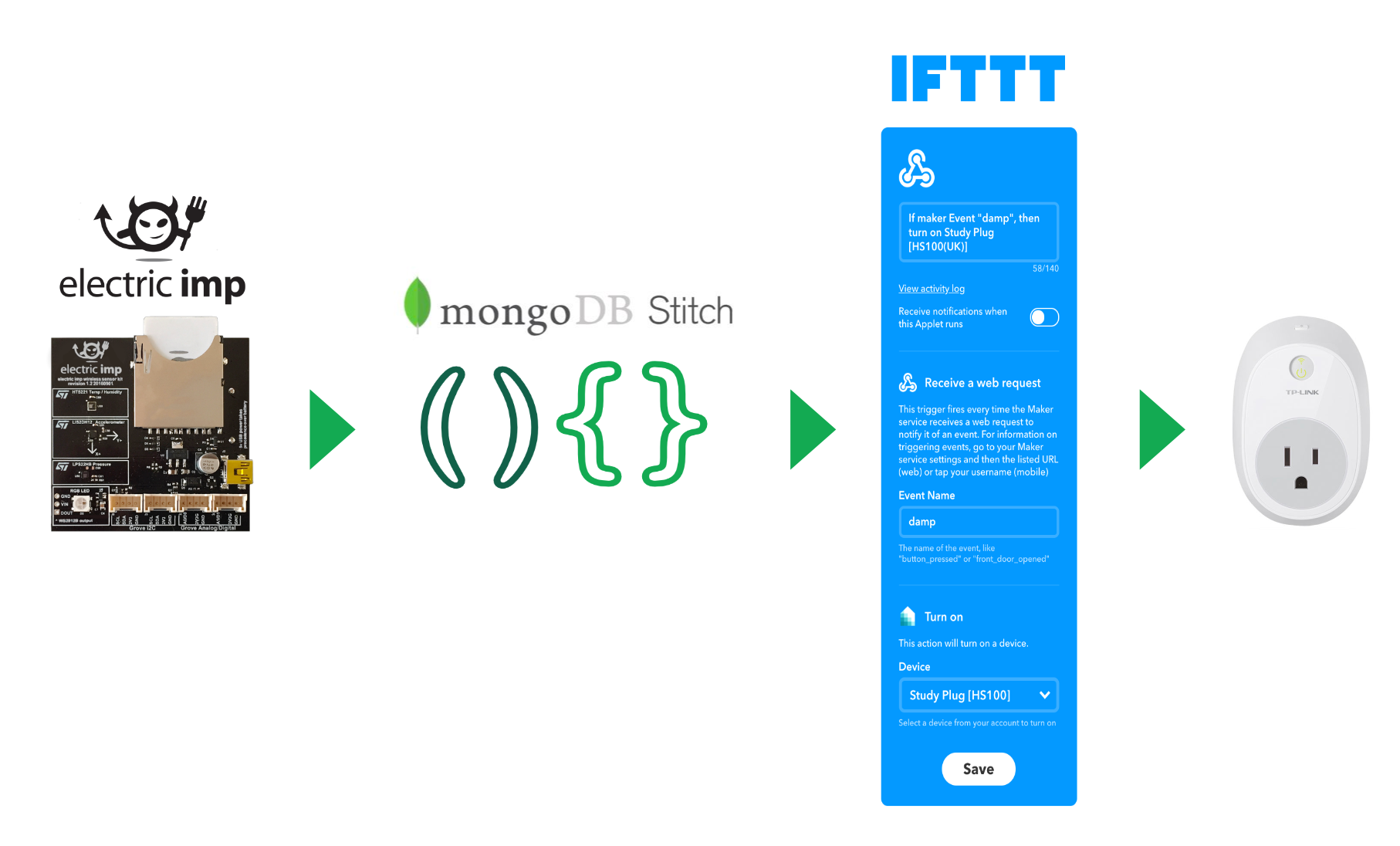 IFTTT Webhook to turn plug onn