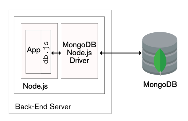 The Modern Application Stack – Part 2: Using MongoDB With