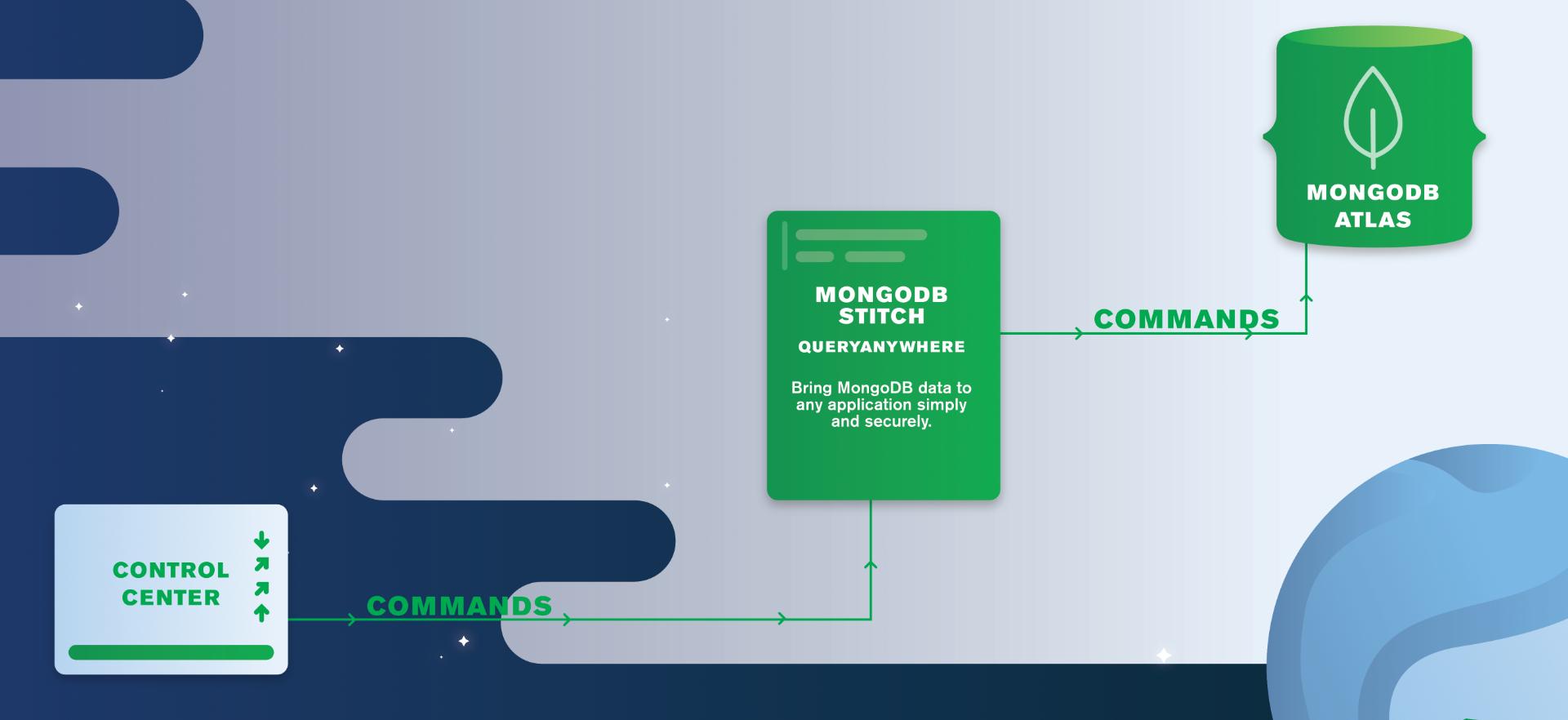 MongoDB Stitch QueryAnywhere