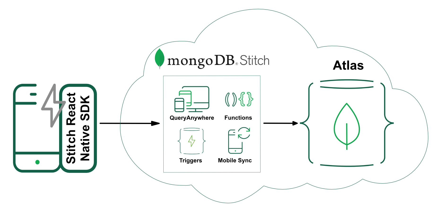 MongoDB Stitch React Native SDK
