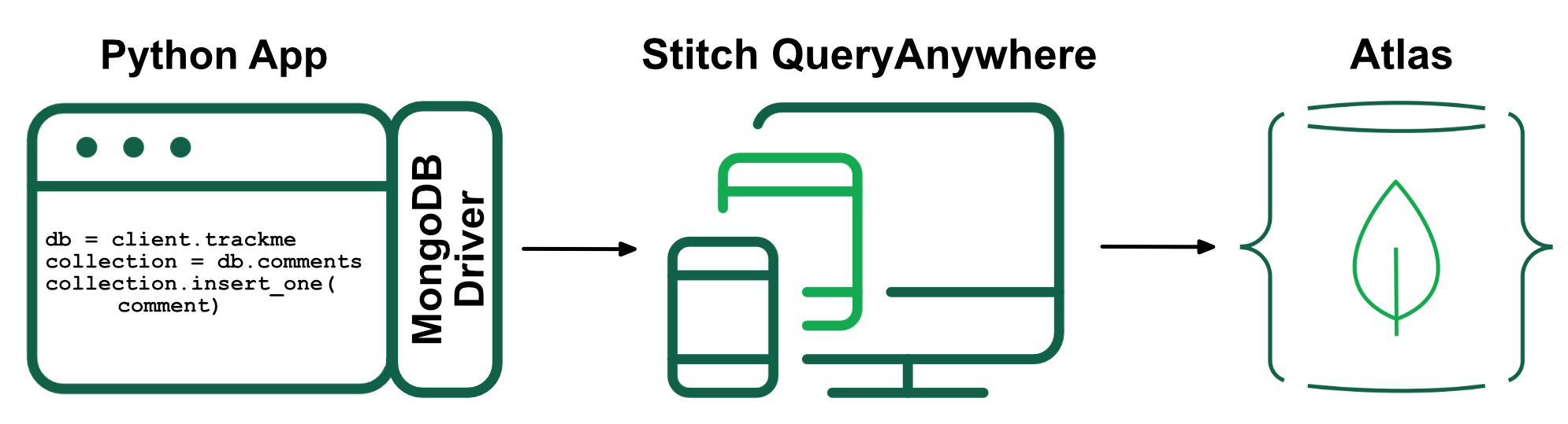 Connecting to MongoDB Stitch using the MongoDB Python Driver