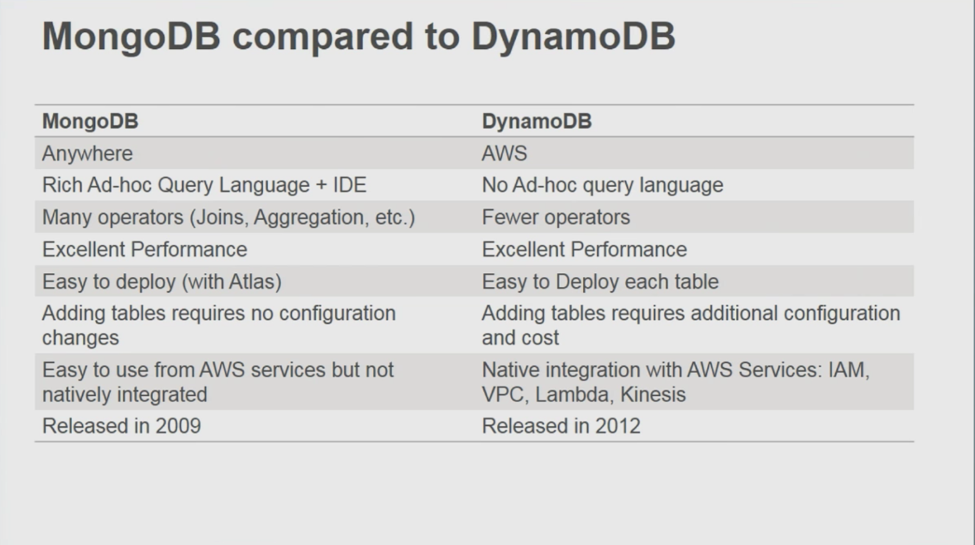 MongoDB compared to MongoDB