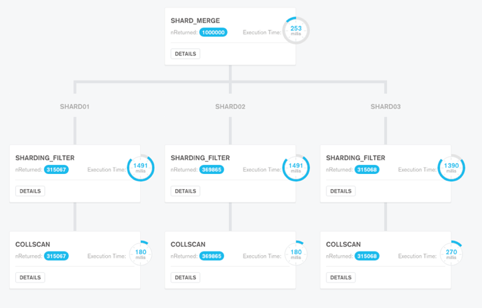What's New in MongoDB 3 4 (Part 3): Modernized Database Tooling