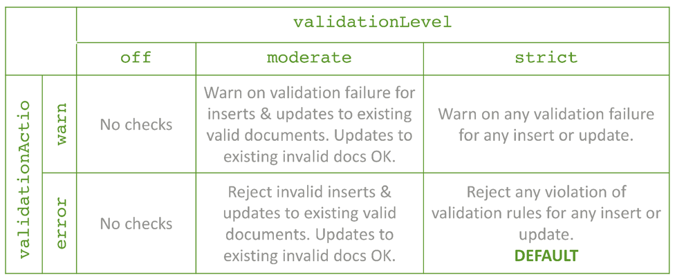 MongoDB document validation configuration parameters