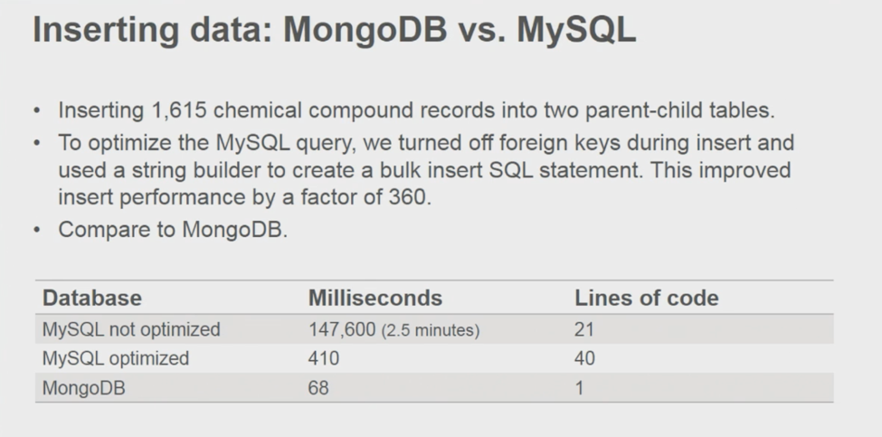Inserting data: MongoDB vs. MySQL