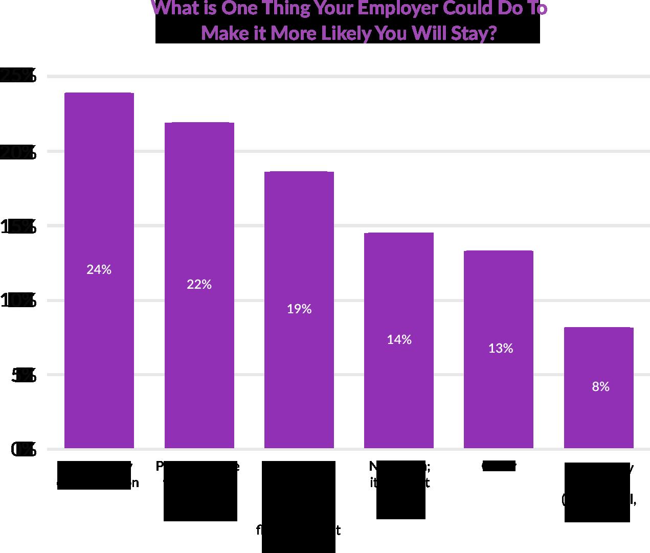 Fairygodboss survey of retention factors