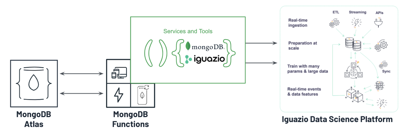 Iguazio and MongoDB data science platform