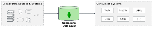 ODL diagram