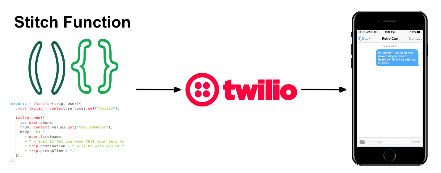 Using MongoDB Stitch to send SMS text messages via Twilio