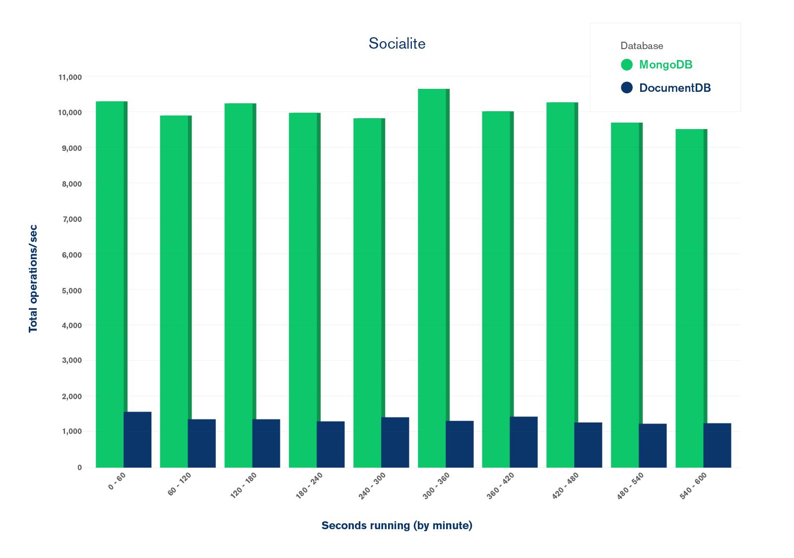 Socialite benchmark results