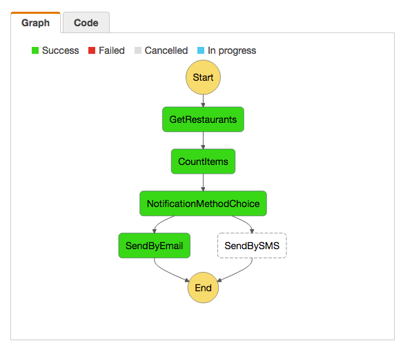 AWS Step Functions Visual Workflow