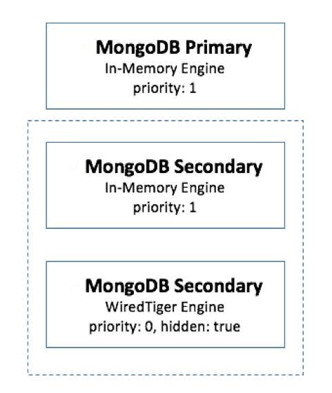 Building Apps With MongoDB's Pluggable Storage Engines (Part