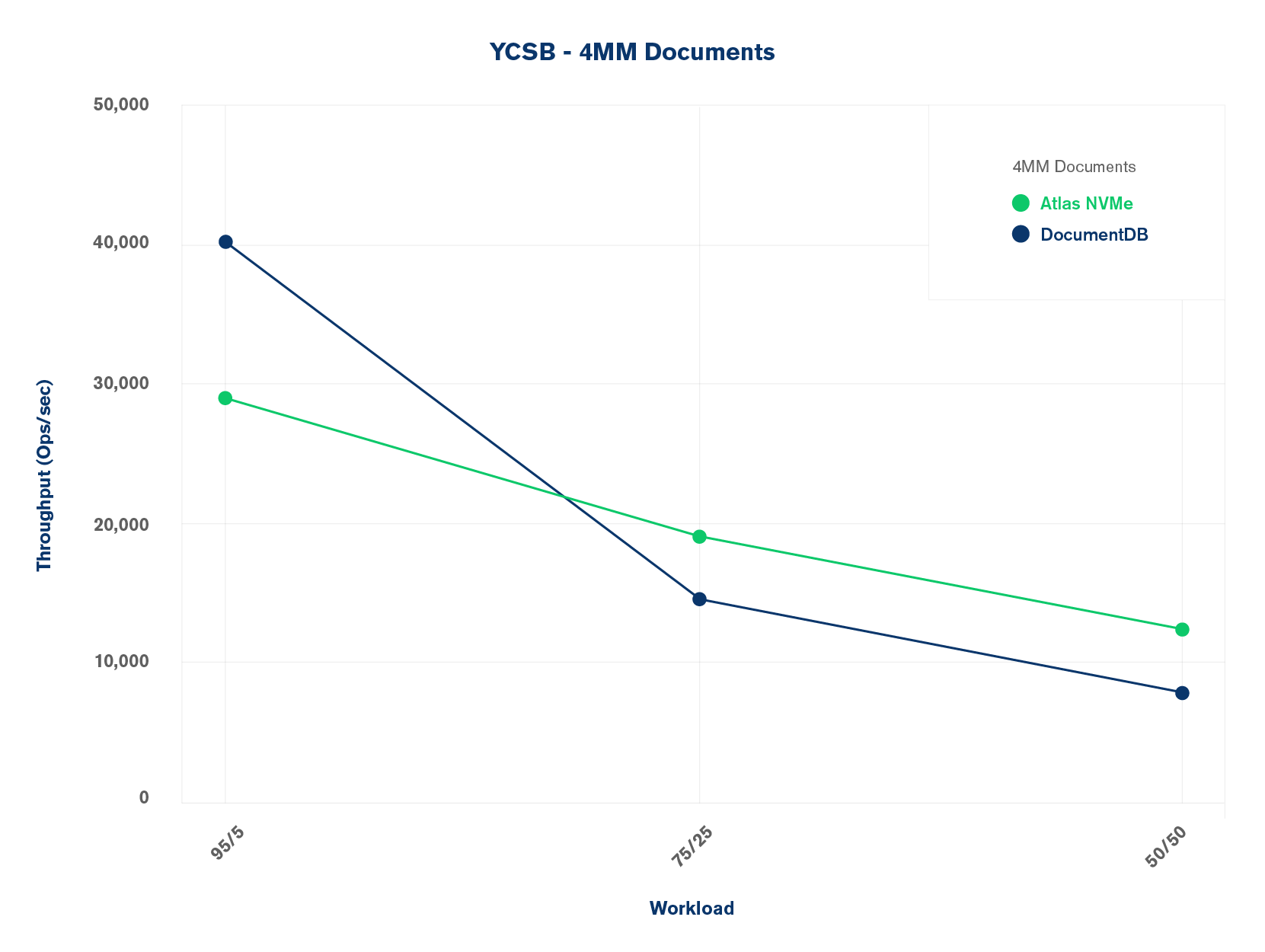 YCSB Results with 4MM Documents
