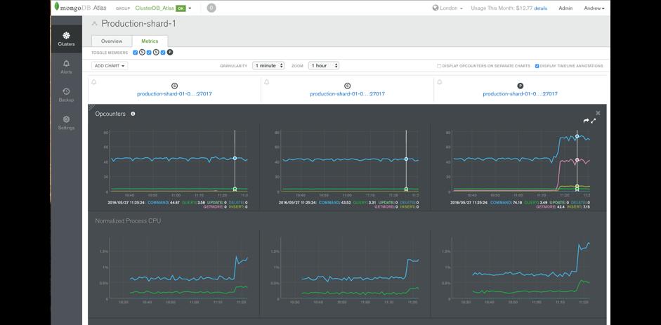 MongoDB Atlas Best Practices: Part 4 | MongoDB