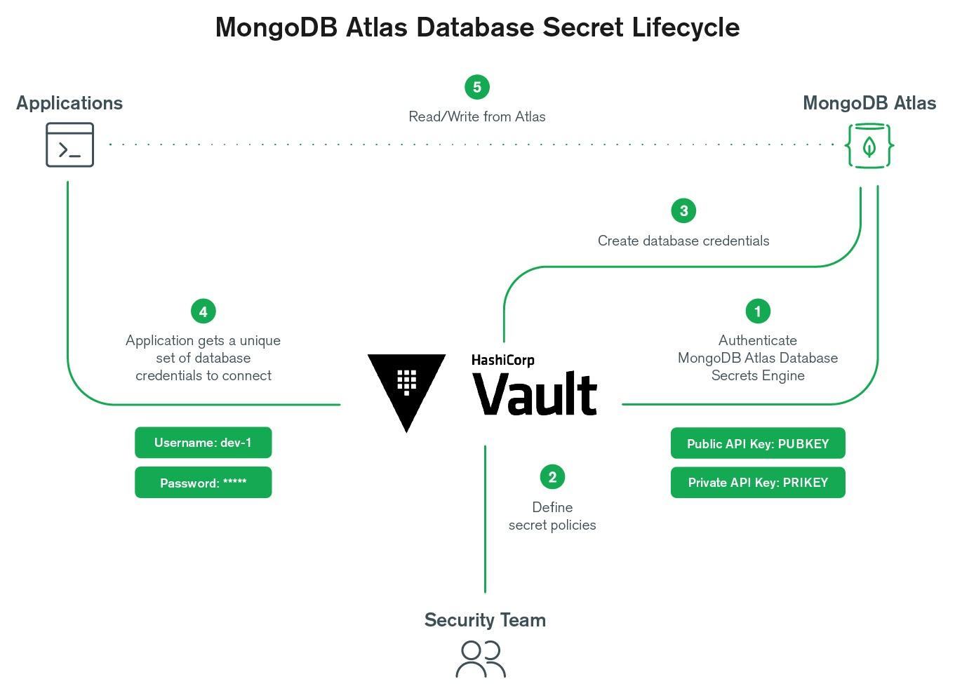 MongoDB Atlas Database Secret Lifecycle