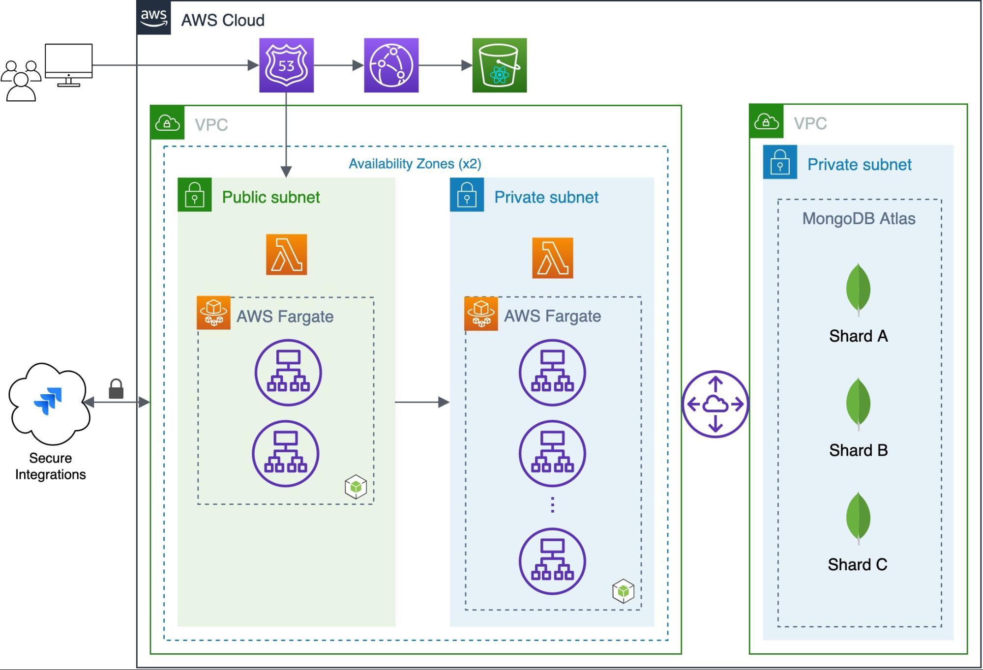 Hakkiri's AWS Architecture