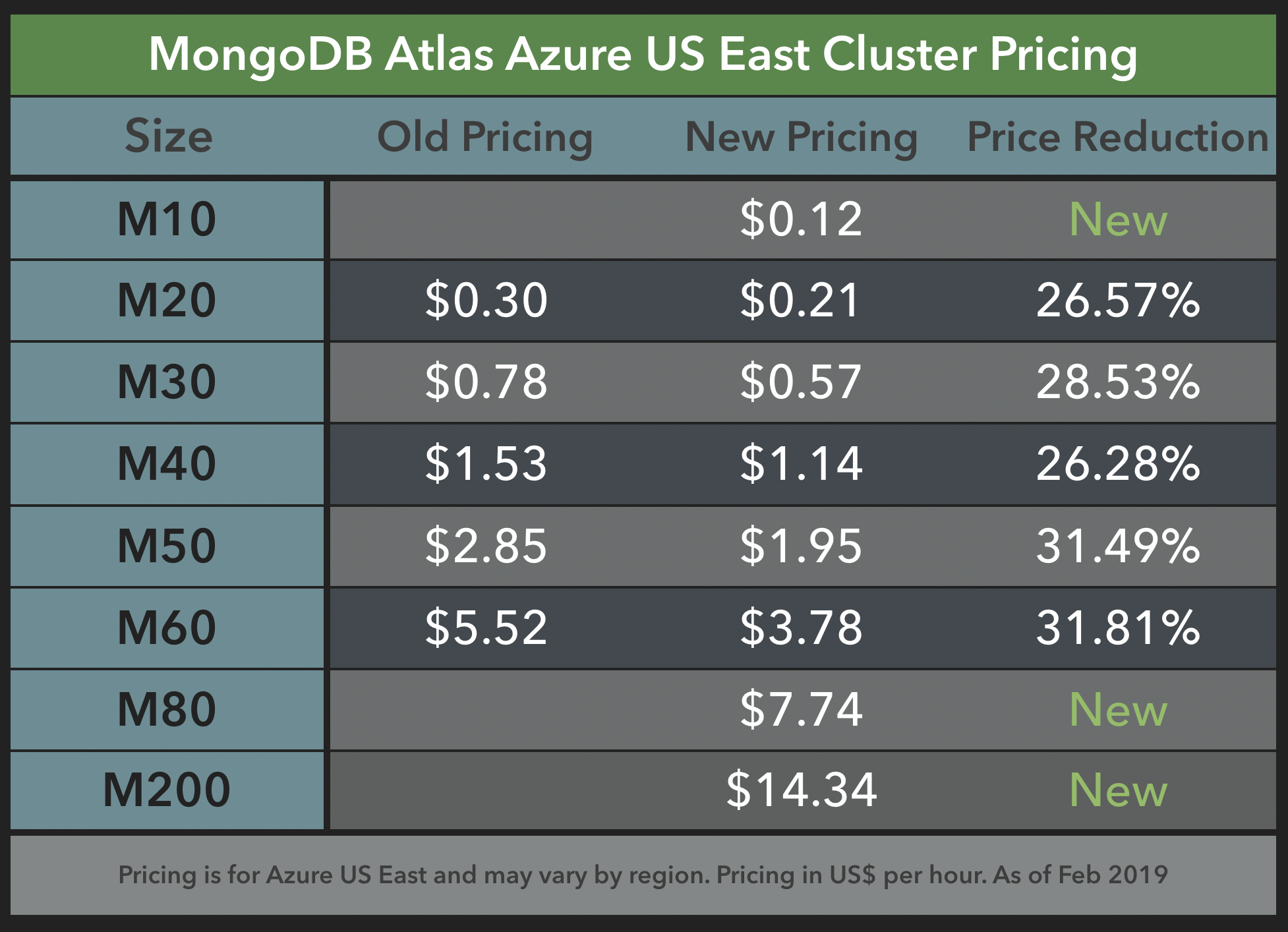 Azure US East Pricing