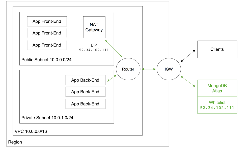Develop and Deploy a Node js App to Elastic Beanstalk and
