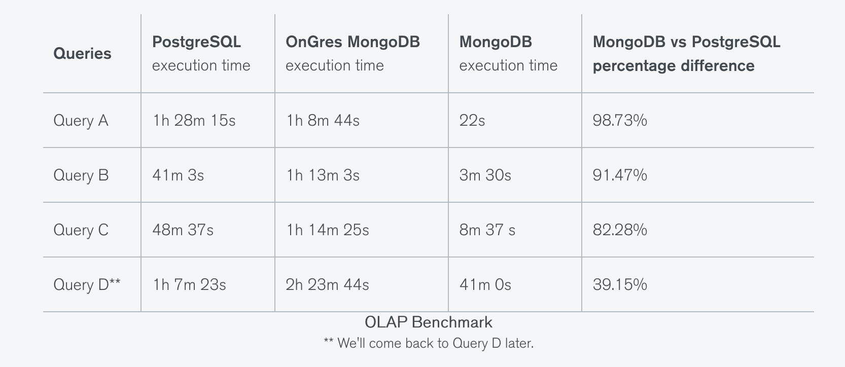 Benchmarking: Do it right or don't do it at all | MongoDB