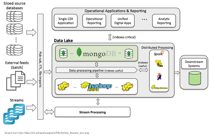 Big data architecture with MongoDB example