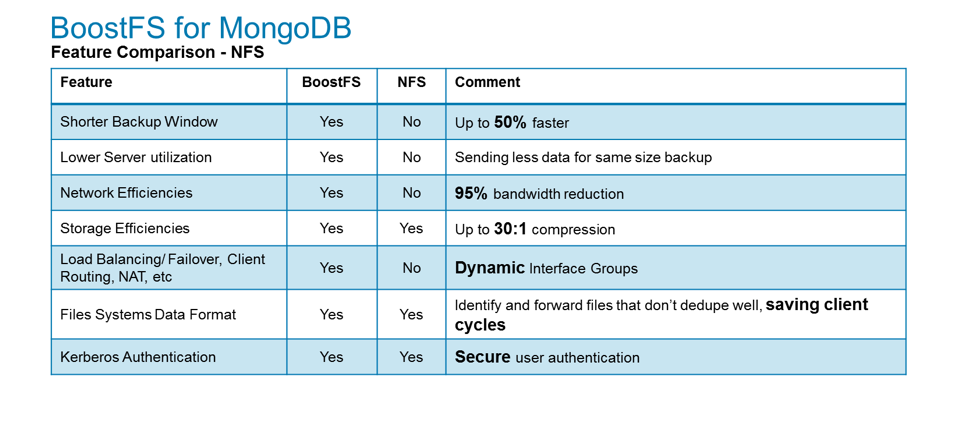 BoostFS for MongoDB