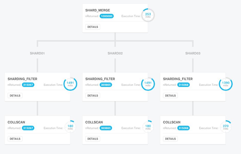 MongoDB Atlas Best Practices: Part 2 | MongoDB