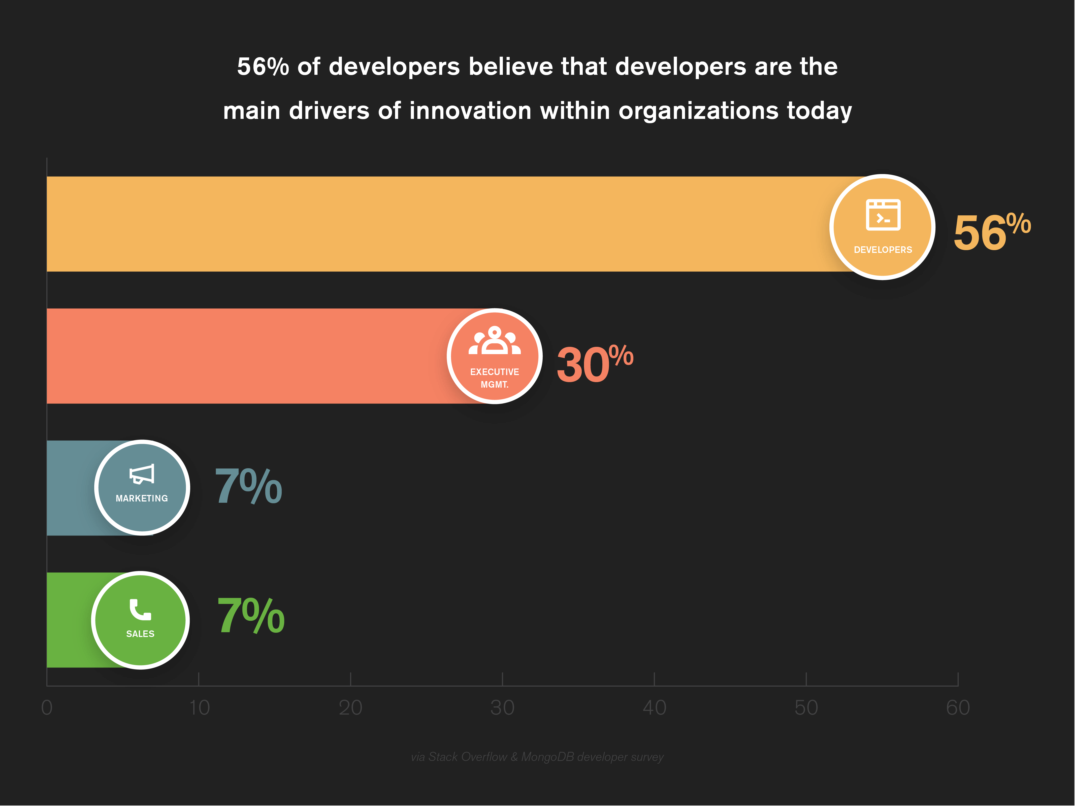56% of developers believe that developers are the main drivers of innovation within organizations today