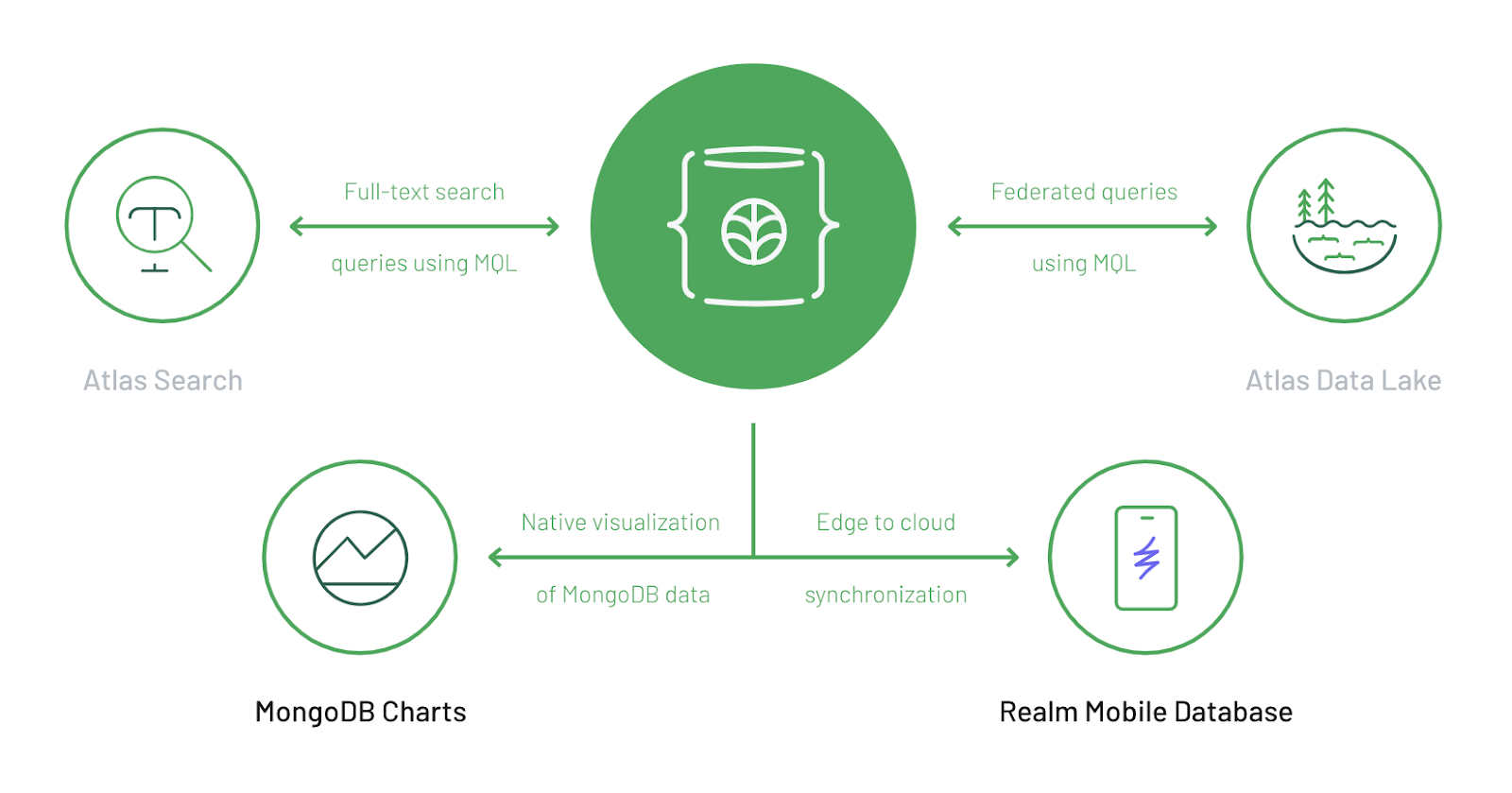 MongoDB Cloud platform key components image