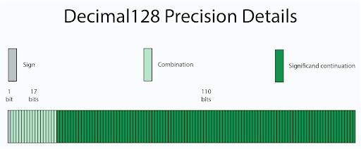 """Decimal128 Precision Details"""