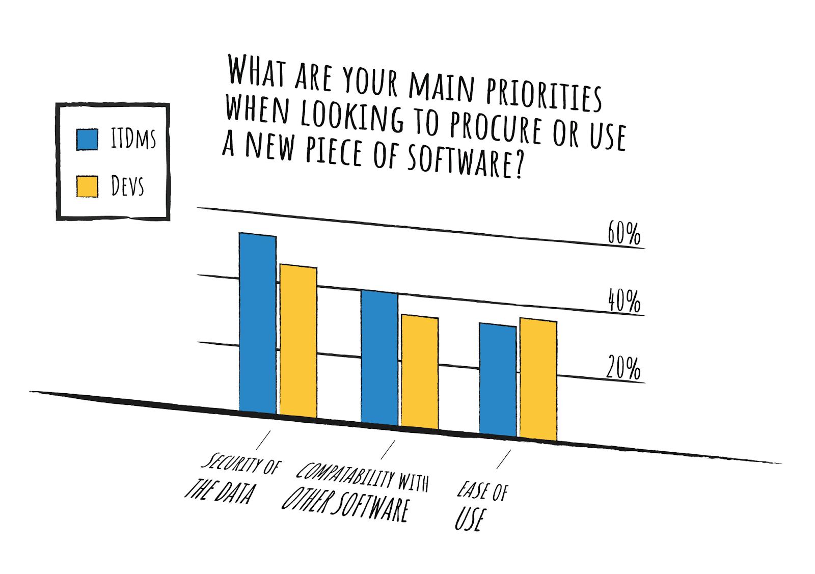 Main priorities for choosing software