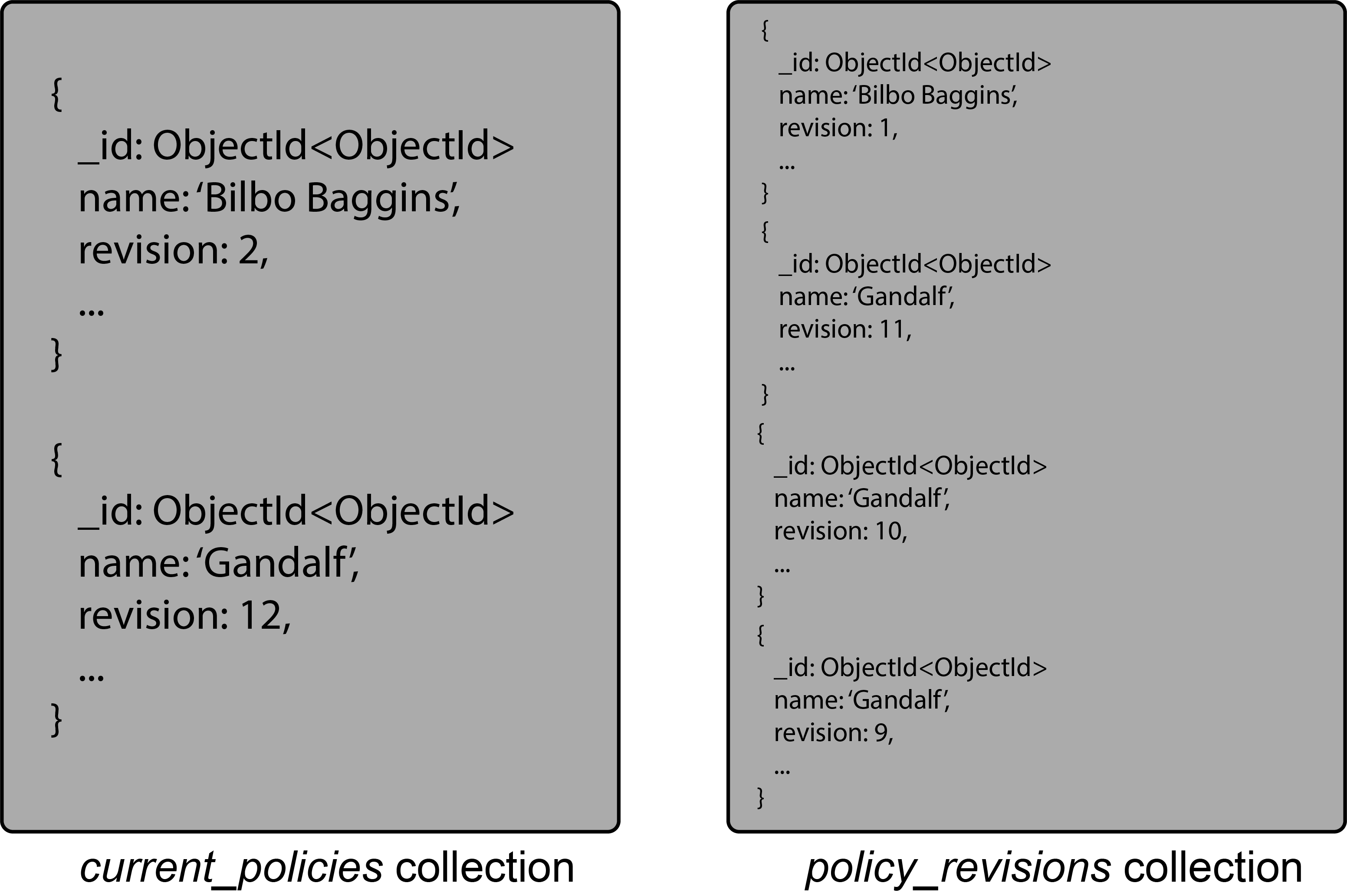 Policy Revisions and Current Policy Collections