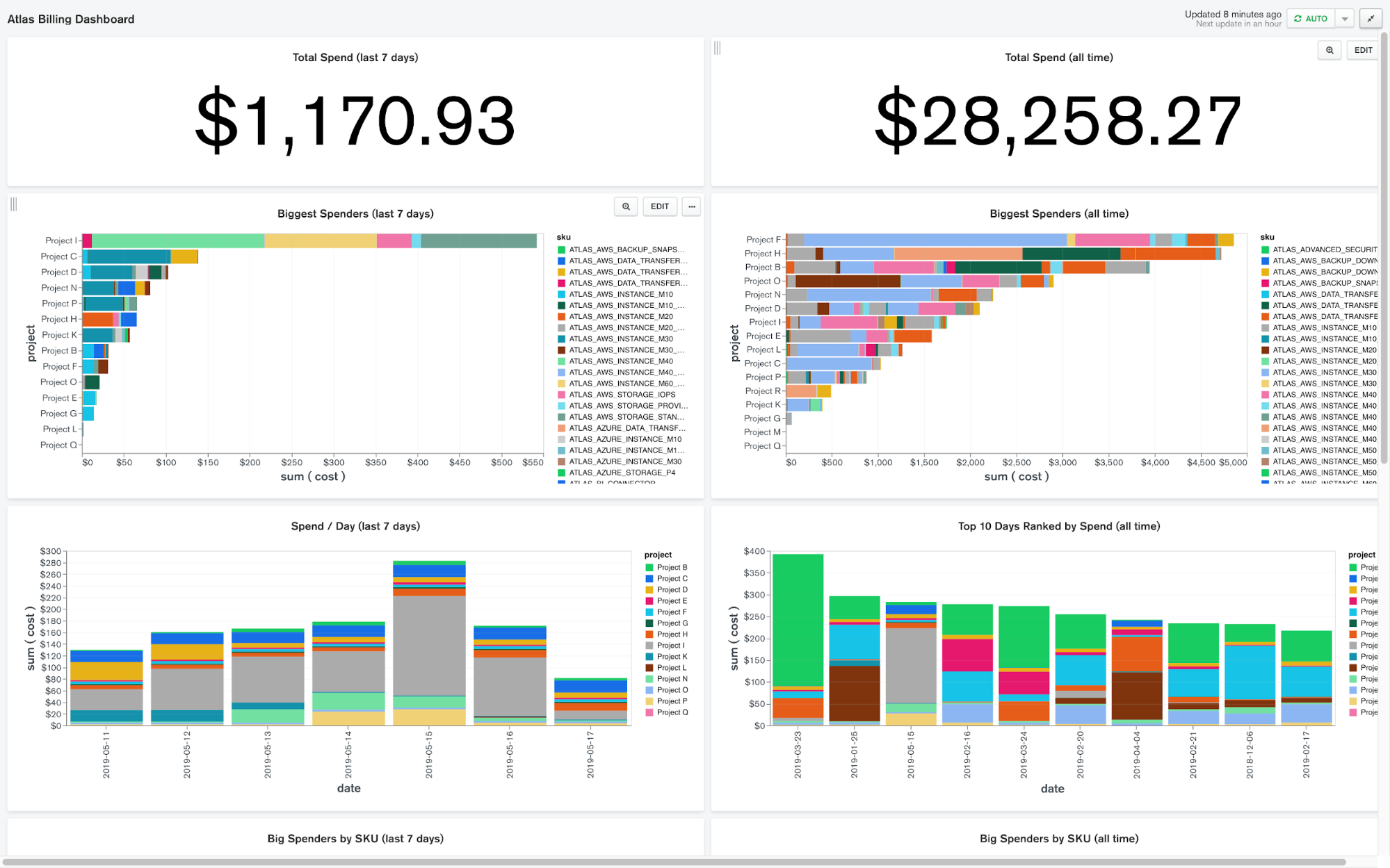 A Full Billing Dashboard