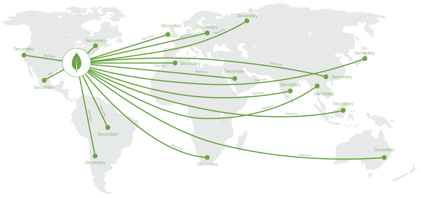 Global distribution of the single view