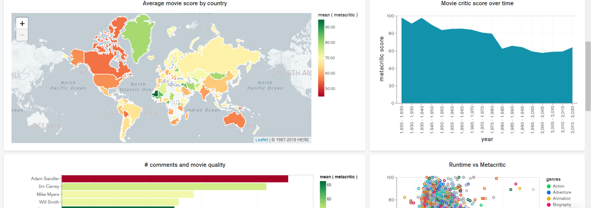 Secure your data visualizations with Authenticated Embedding in MongoDB Charts
