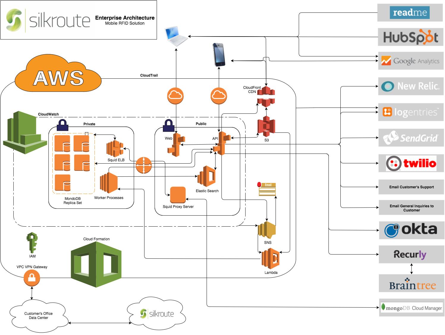 Leaf in the Wild: SilkRoute Chooses MongoDB Over SQL Server