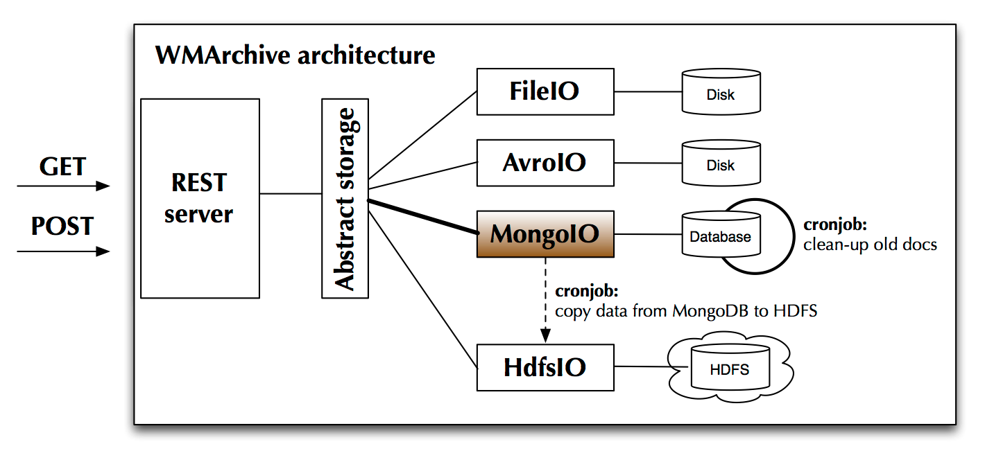 Leaf in the Wild: MongoDB at CERN – Delivering a Single View
