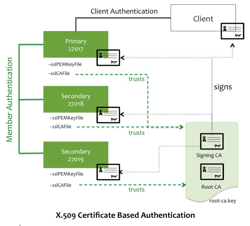 Secure Mongodb With X509 Authentication Mongodb Blog Mongodb