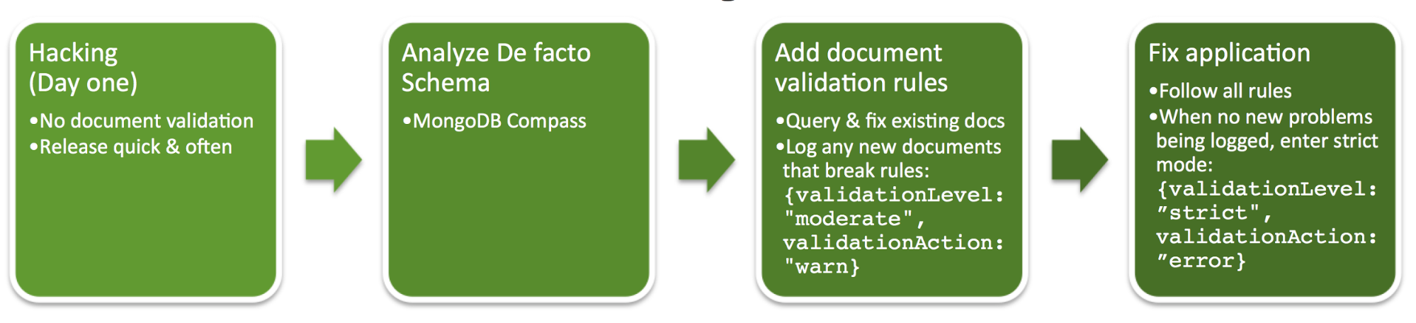 Document Validation - Part 1: Adding Just the Right Amount
