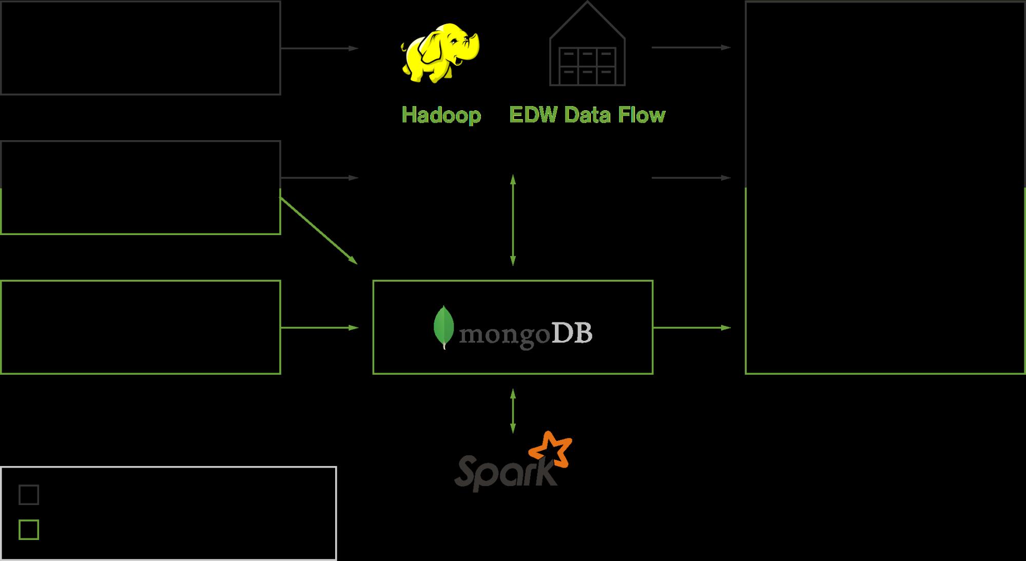 MongoDB Debuts in Gartner's Magic Quadrant for Data Warehouse & Data